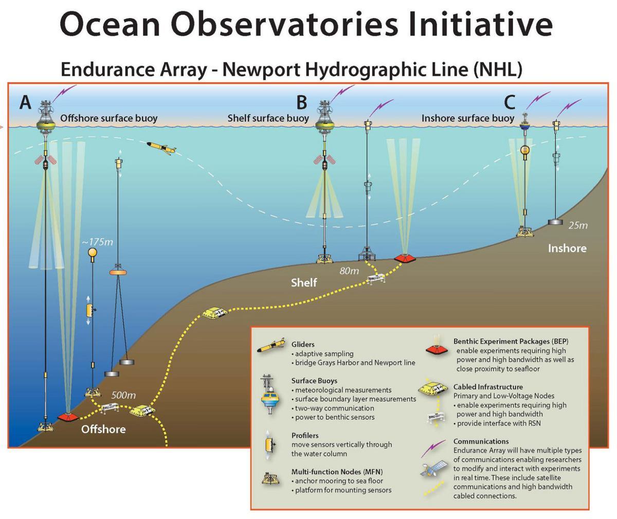 OCEAN RESEARCH: Advanced Ocean Monitoring | News