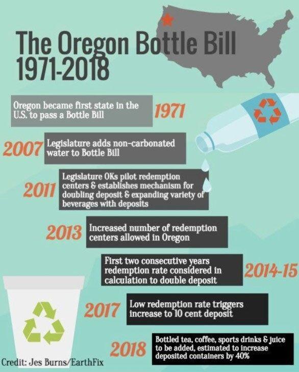 oregon-bottle-bill-timeline_original.jpg