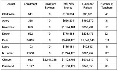 School Finance District Breakdown