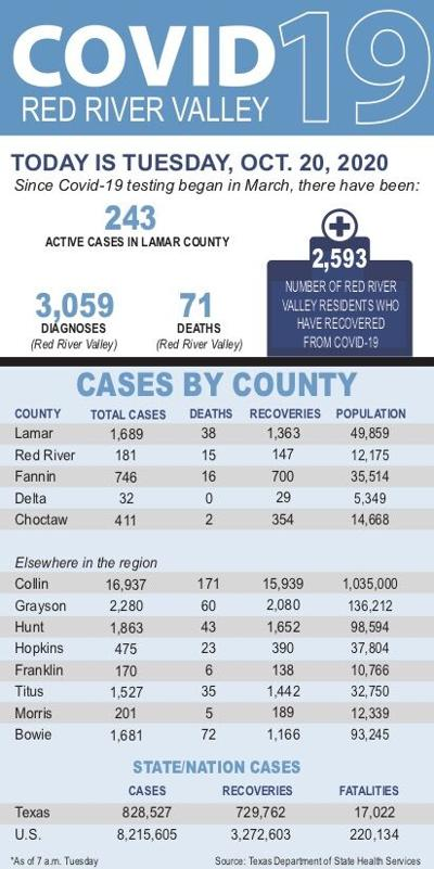 Active Covid-19 cases in Lamar County remains high | Free ...