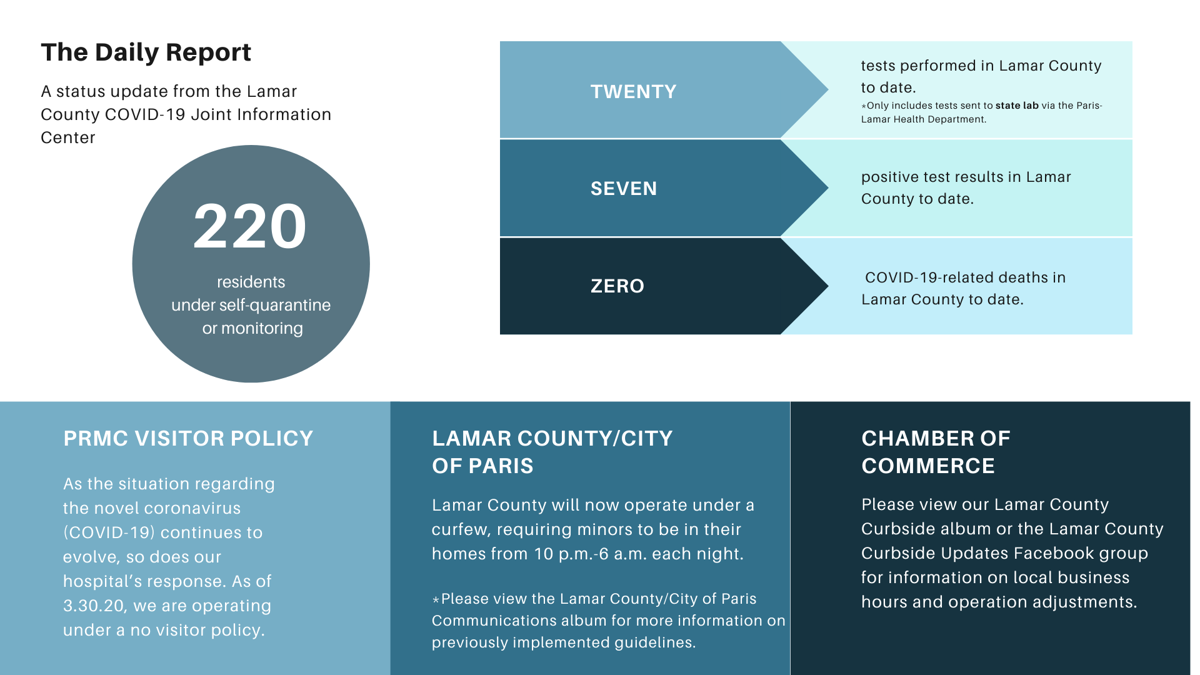 Regional Covid-19 counts rising as Lamar County reports ...