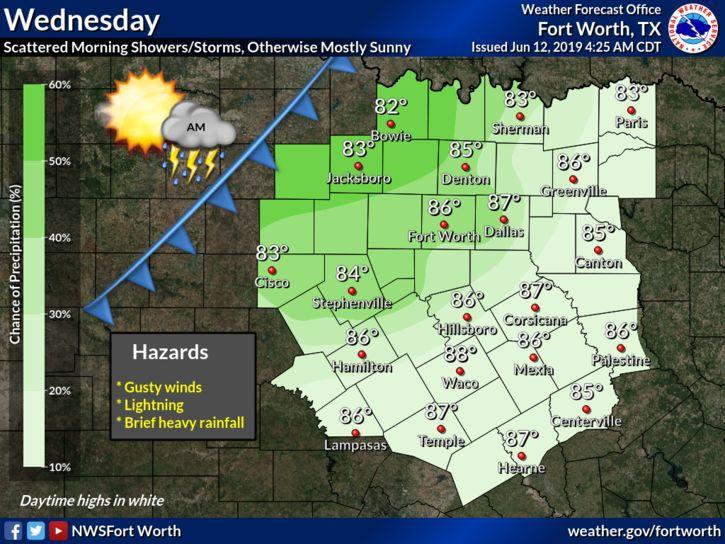 Wednesday Weather