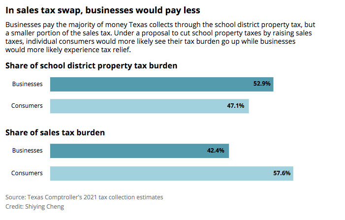 Texas Sales Tax >> A Texas Sales Tax Increase Would Hit Poor People The Hardest