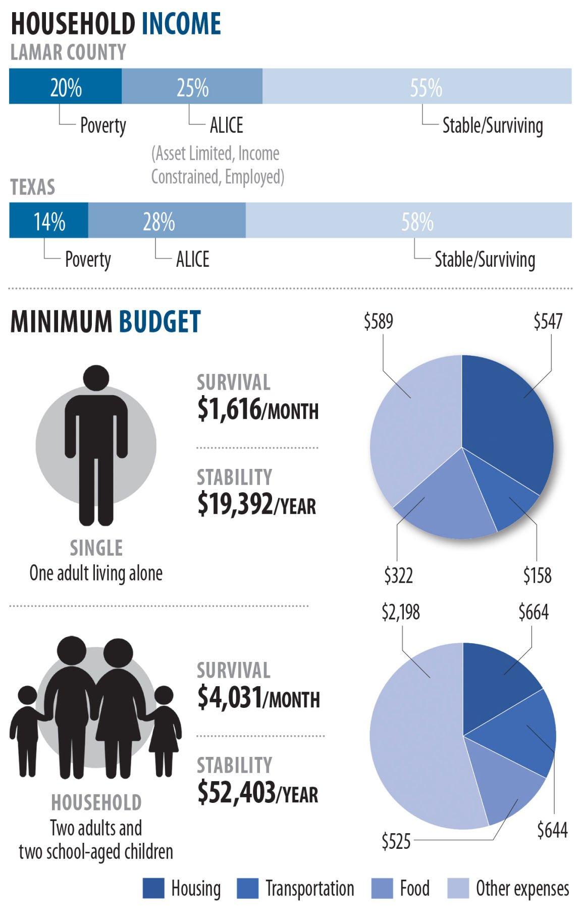 United Way income statistics