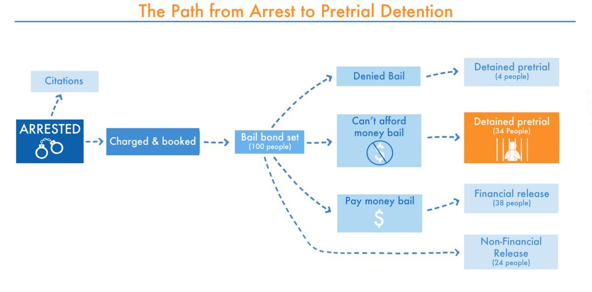 arrest_pretrialdetention.png