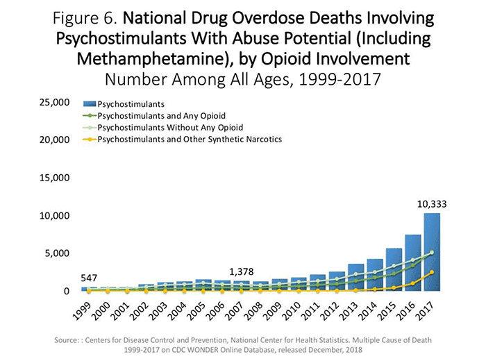 Methamphetamine overdose graphic.jpg