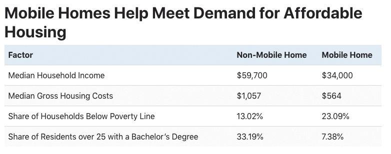 Mobile home demand