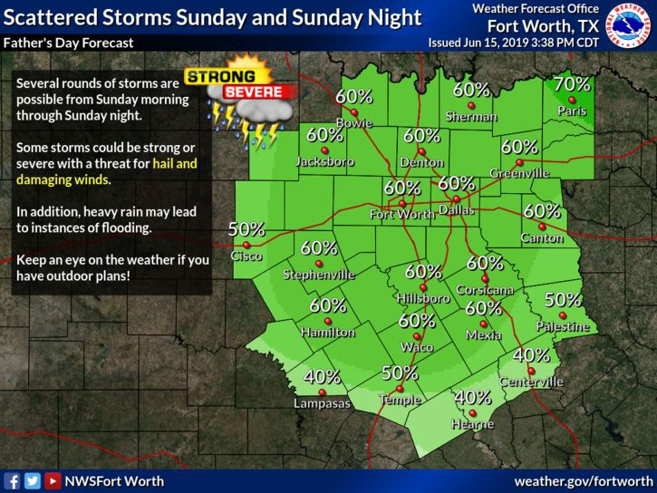 Sunday rain chances
