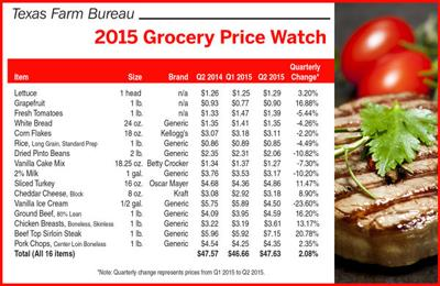 Quarterly Food Basket Increases To 4763 According To Tfb News