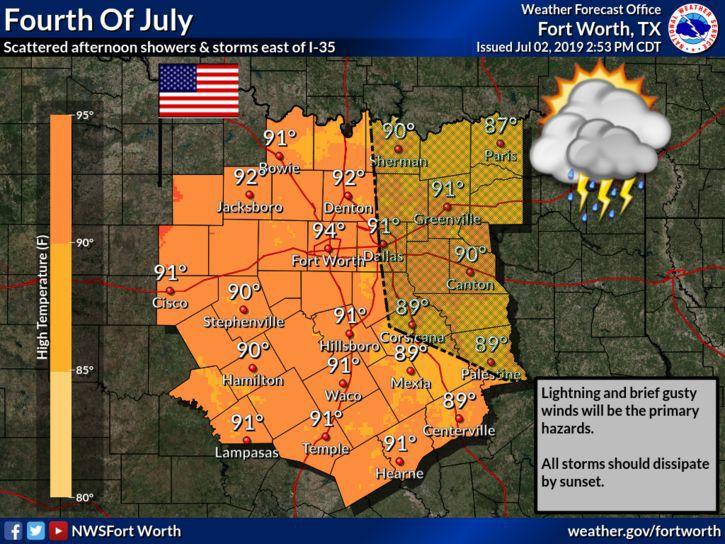 Fourth forecast