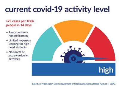 COVID-19 activity