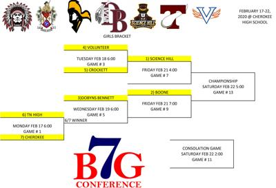 Girls District 1 Tournament