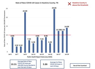 "Hawkins County enters into ""yellow"" phase of COVID-19 cases"