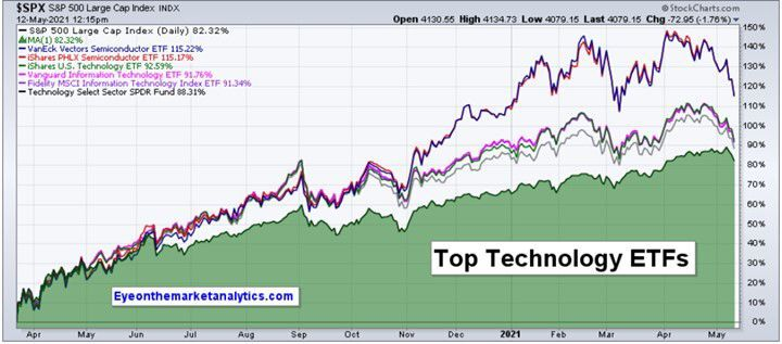 EOM Top Tech Funds