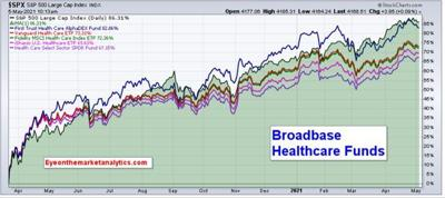 EOM Broadbase Healthcare Funds  NP