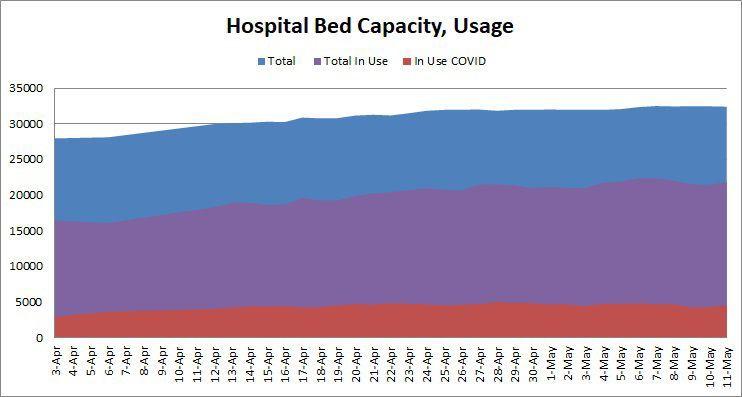 Hospital Beds-Usage