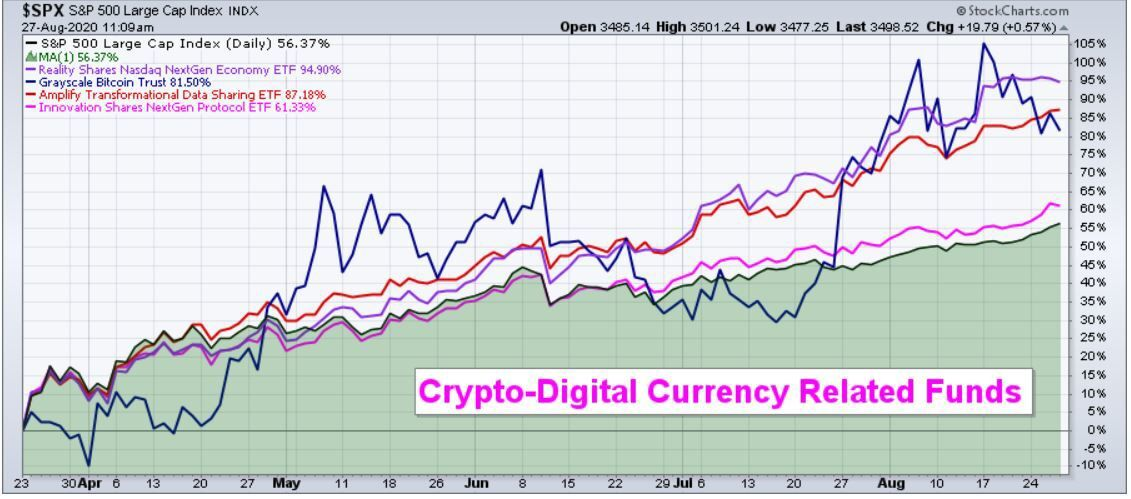 Crypto-Digital Currency Related Funds