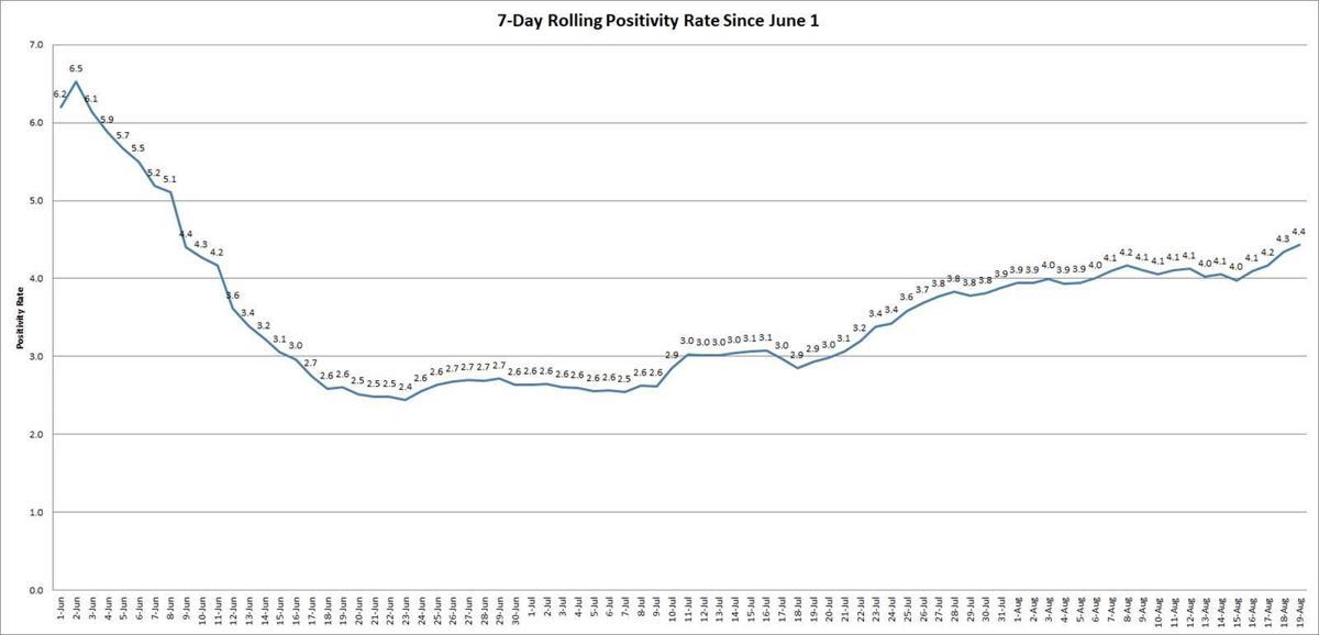 rolling-positivity-rate.jpg