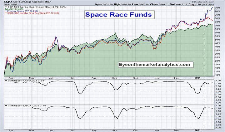 Space Race Funds II