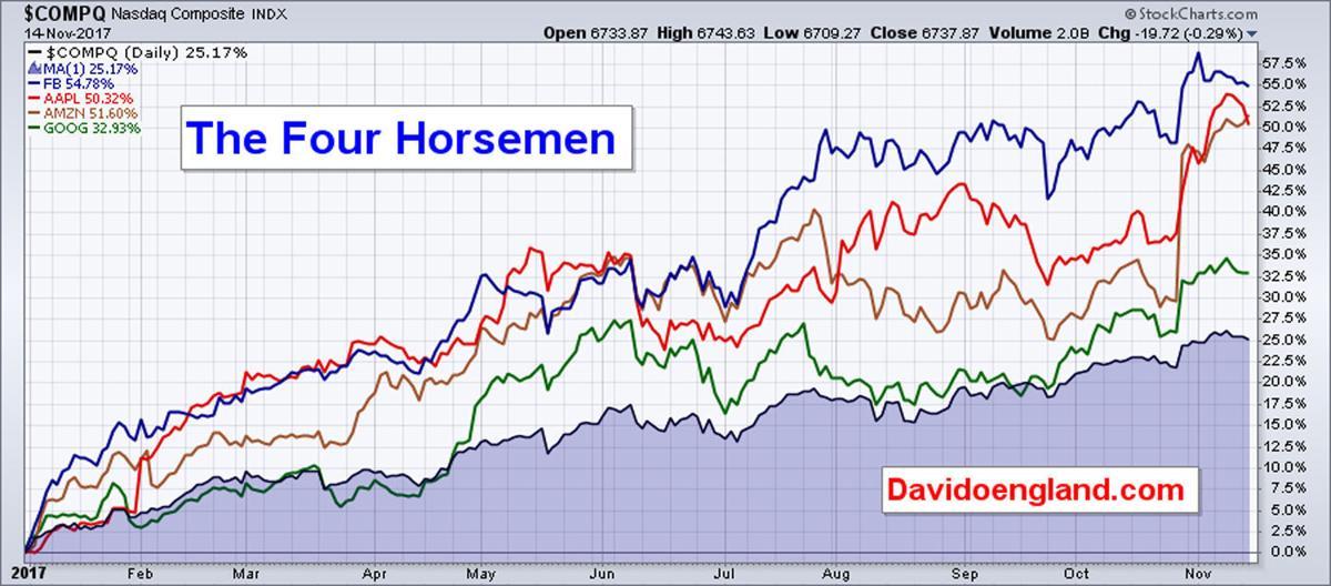 Stocks Moving the Markets thru Nov. 14 NP E