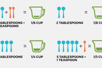 Tablespoon To Cups Conversions - Wicked Spoon