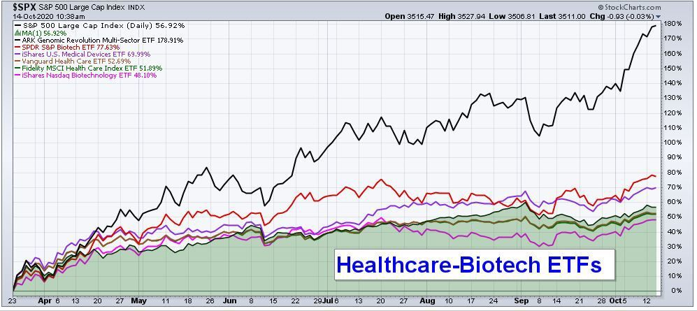EOM HealthCare-Biotech ETFs II Column.JPG