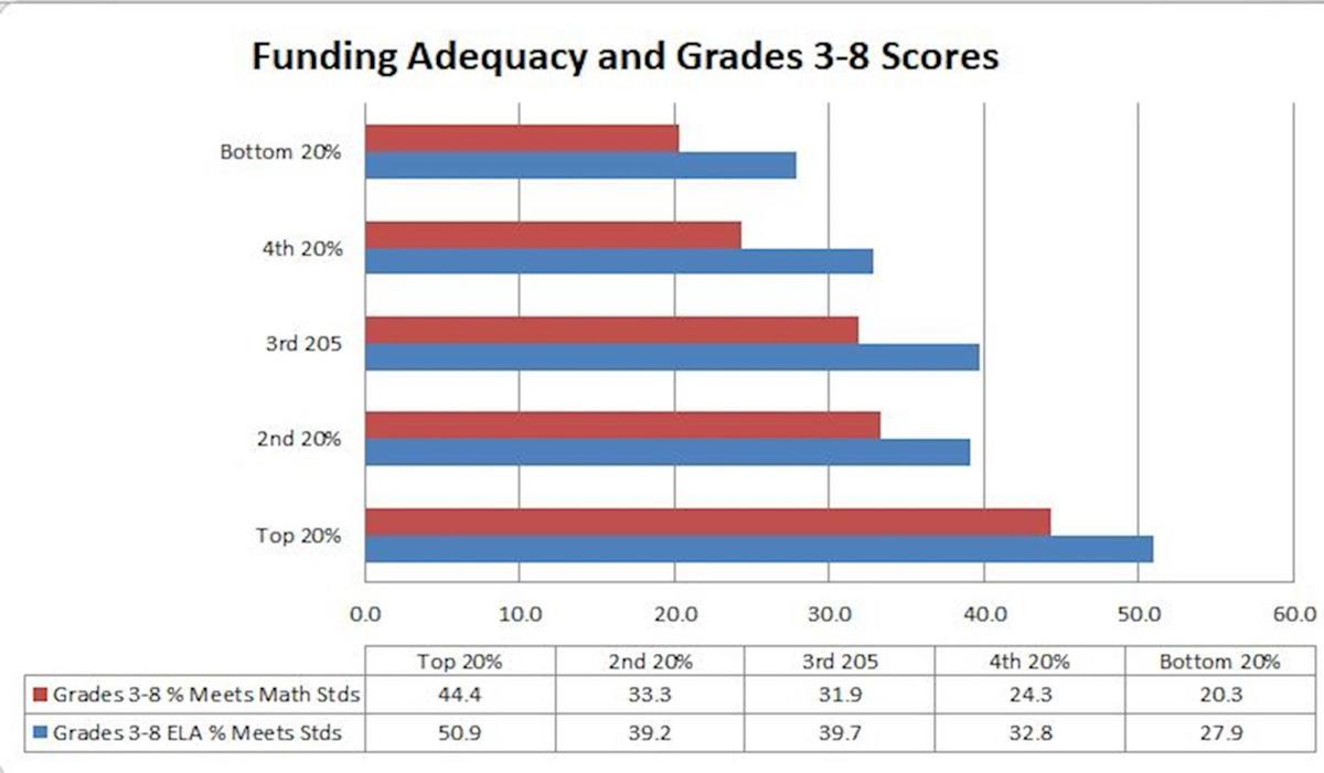 Education Funding Adequacy-3-8 scores
