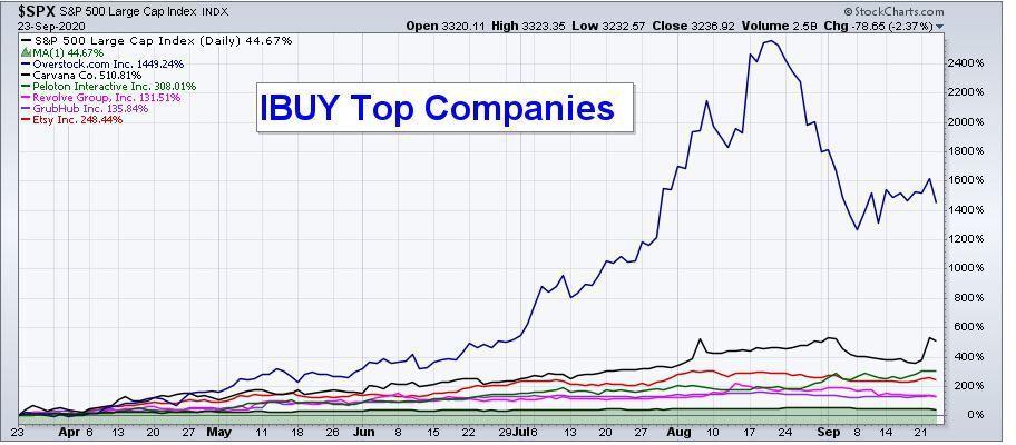 EOM IBUY Top Companies  Column.JPG