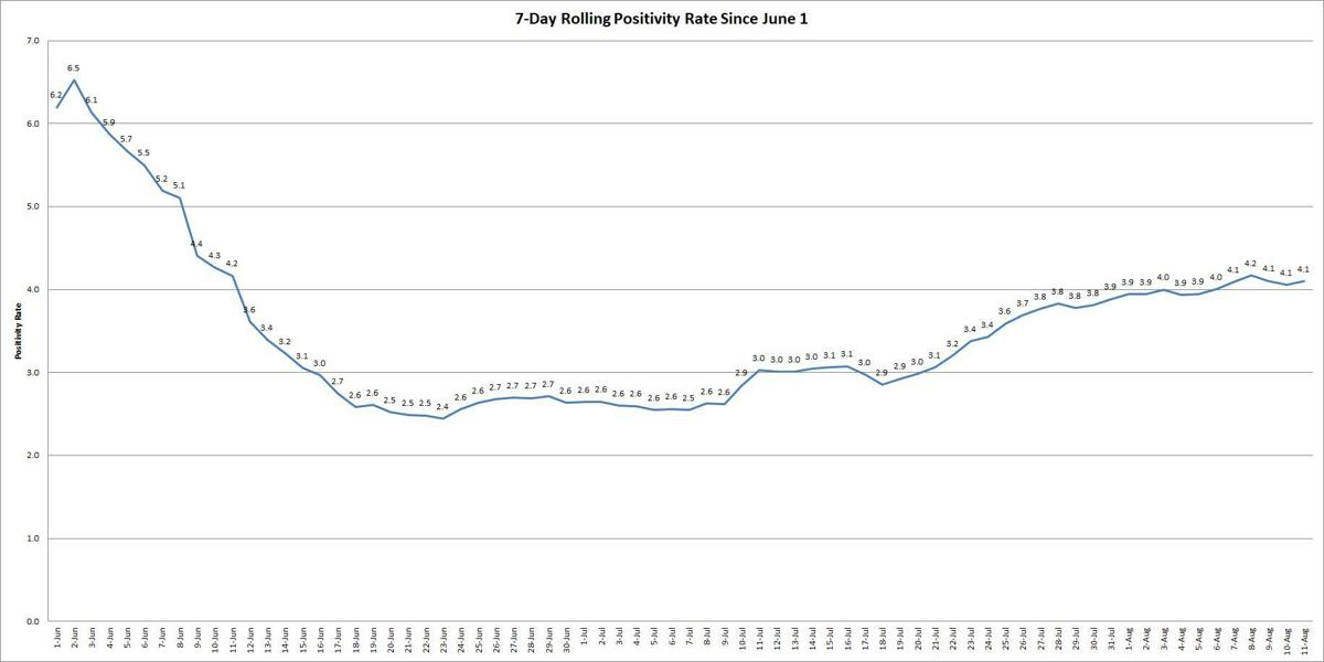 Rolling Positivity Rate