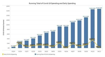 Comptroller Spending