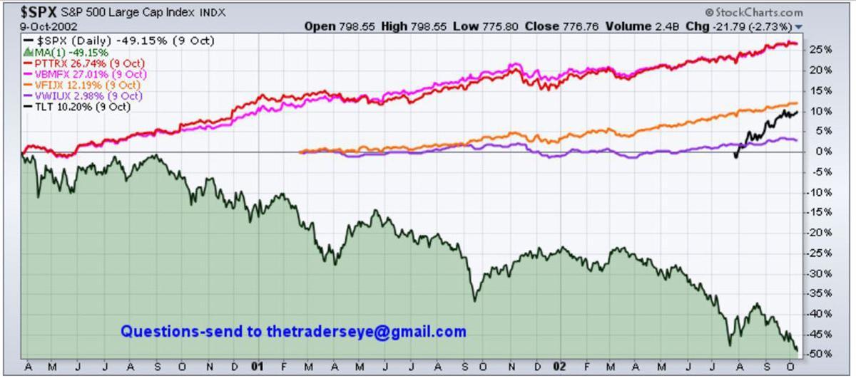Chart - Safe Haven 2000 Drop