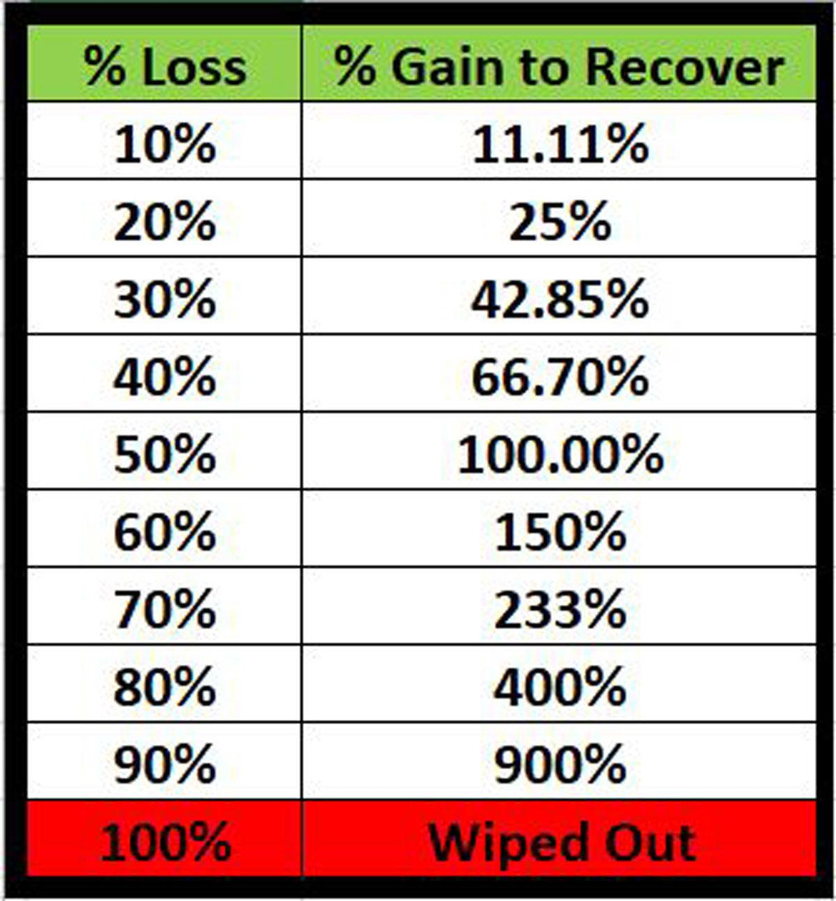 Percentage Gain to Recover