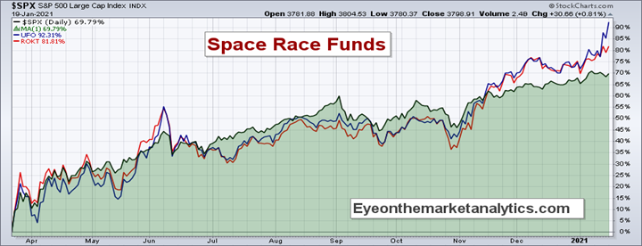 EOM Space Funds I