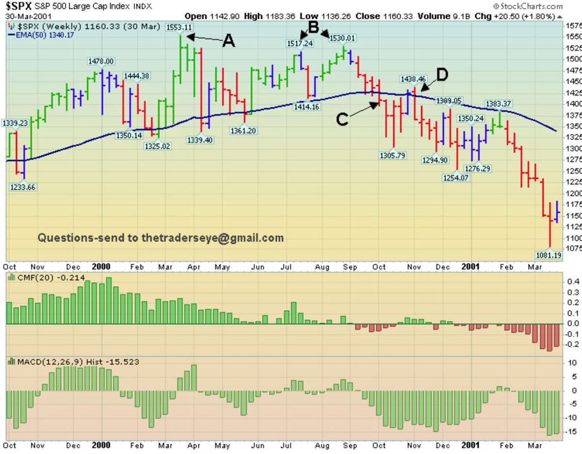 Market Top 1999-2000