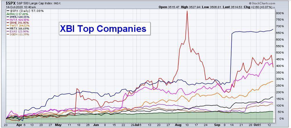 EOM XBI Top Companies  Column.JPG