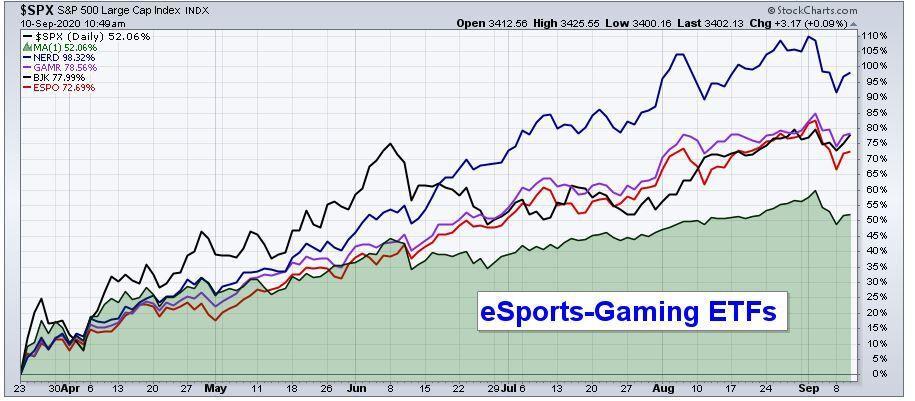 eSports and Gaming ETFs