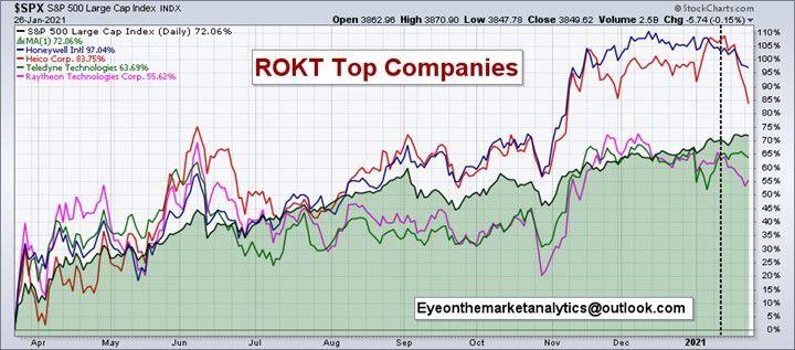 EOM ROKT top companies