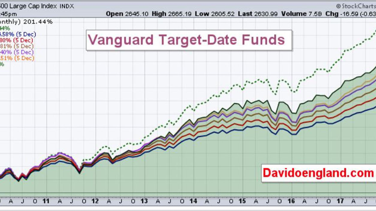 Column David England Target Date Funds And What They Mean Local