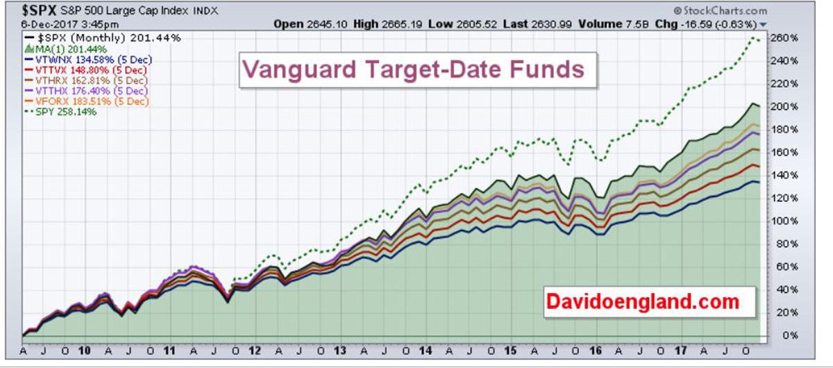 Target Date Funds 121017