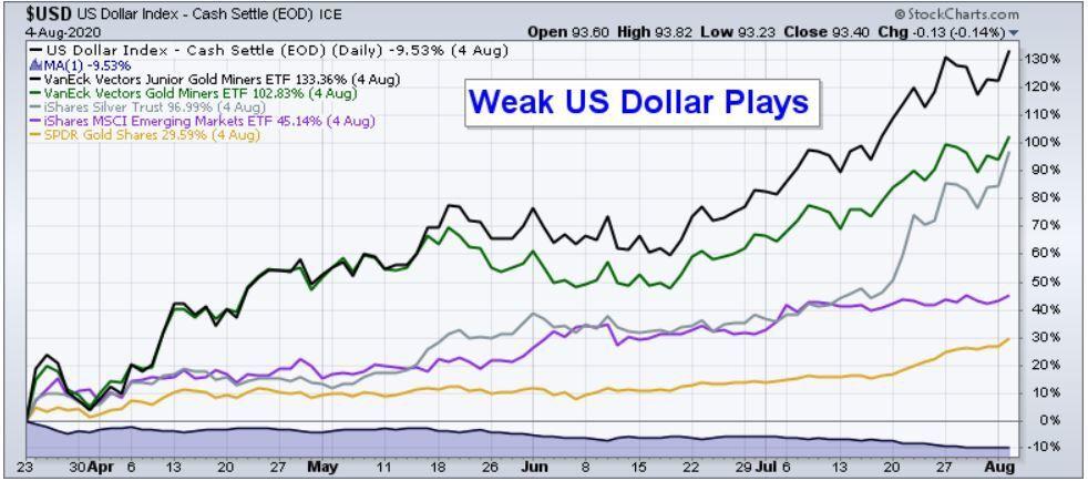 Weak Dollar Plays
