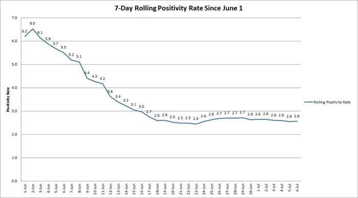700700p718EDNmainimg-Rolling-Positivity-Rate1.jpg