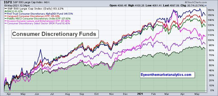 EOM C Discretionary Funds