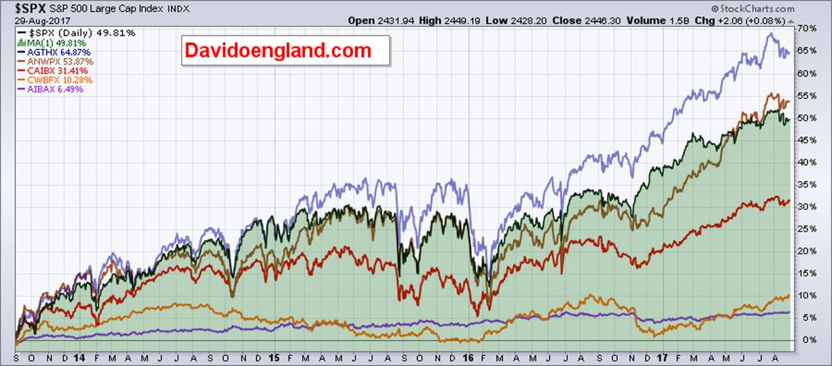 EOM 9.3.17 Chart