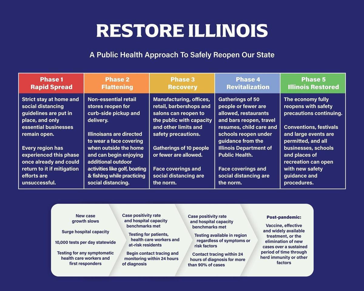 Restore-Illinois-Phases.jpg