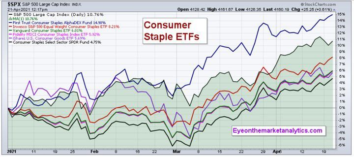 EOM C Staples Funds