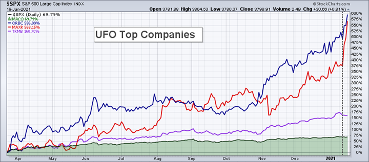 EOM UFO Top Companies