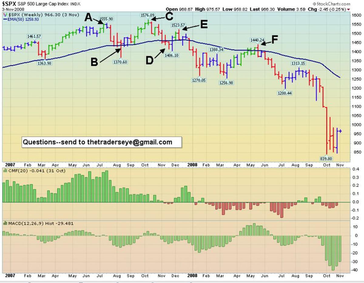 Market Top Part II