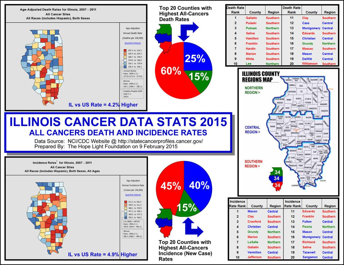 Colorectal Cancer Rates Going Down In US Rising In Southern - Us counties with highest cancer rate