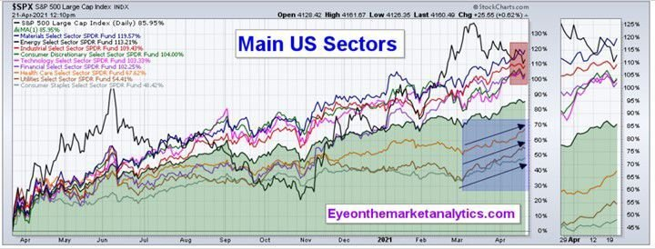 EOM Sector Perf. 4-24-21