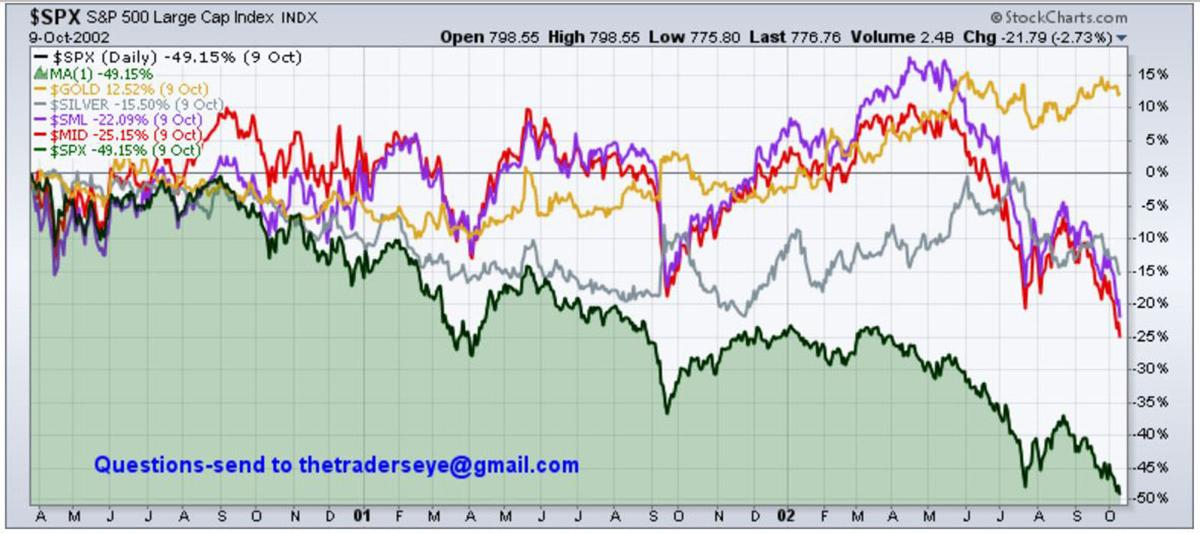 Chart - 2000-2002 SPX vs. Comps
